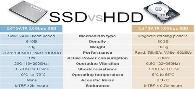 SSD vs HDD – viteza sau capacitate de stocare?